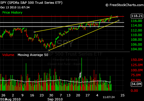 SPY Rising Bearish Wedge is Broken to the Upside