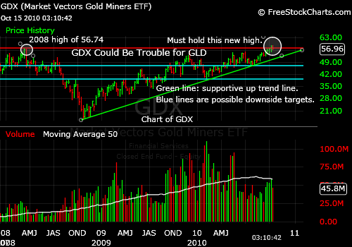 Will the GDX Breakout Fail and Bring Down Gold (GLD)?