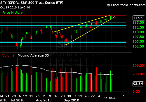 MARKET TIMING the SP500 (SPY ETF) Could Break Down Through the RISING BEARISH WEDGE