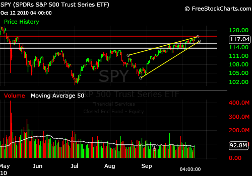 SPY Bearish Rising Wedge Signal