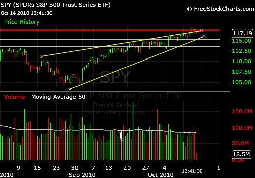 The breakout above the wedge in the S&P 500 has been voided (at least for now).
