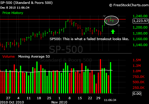 SP500 Failed Breakout at Double Top