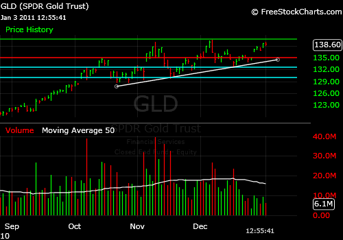 Gold ETF GLD Market Timing Chart