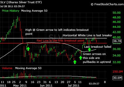 slv-chart-2011-07-28-1