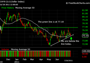 US Dollar Index Chart 7-20-2011