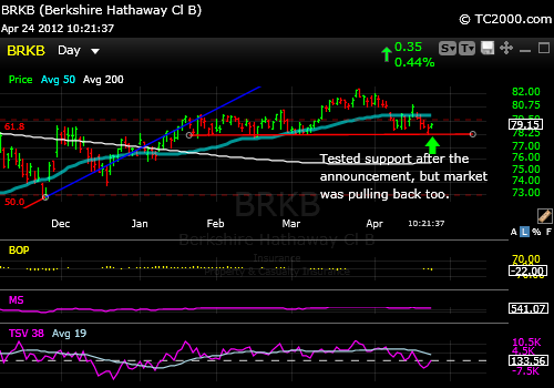 BRKB Market Timing Chart-2012-04-24-10 22 am