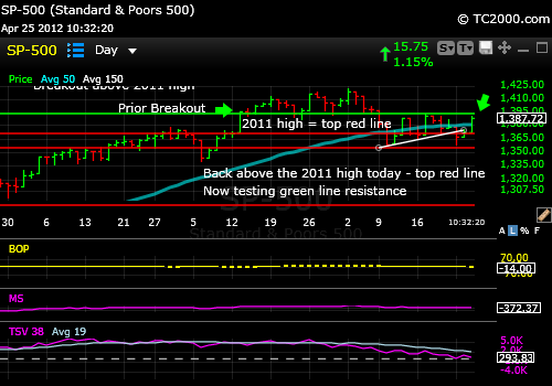 sp500-index-chart-2012-04-25-10 32 am-high-mag