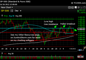 sp500-index-market-timing-chart-2012-07-26-close