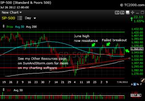 sp500-index-market-timing-chart-2012-07-26-close