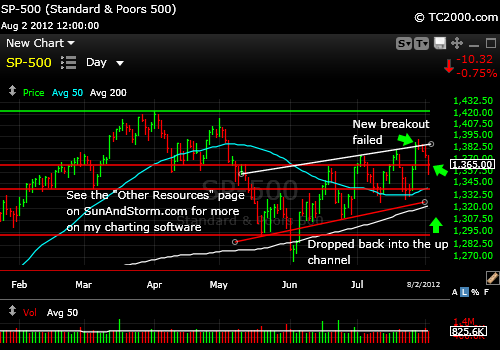 sp500-index-chart-2012-08-02-close
