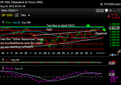 sp500-index-chart-2012-08-21-331PM