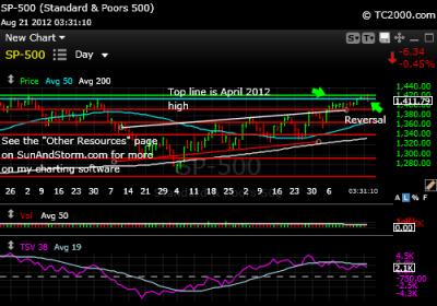 sp500-index-chart-2012-08-21-331PM
