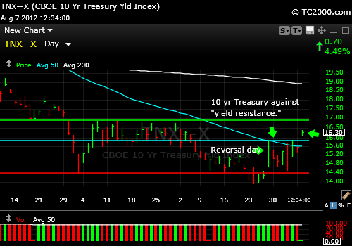 ten-year-treasury-note-tnx-market-timing-chart-2012-08-07-1251PM