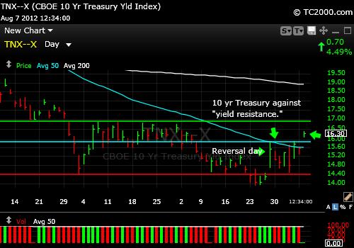 ten-year-treasury-note-tnx-market-timing-chart-2012-08-07-1251PM