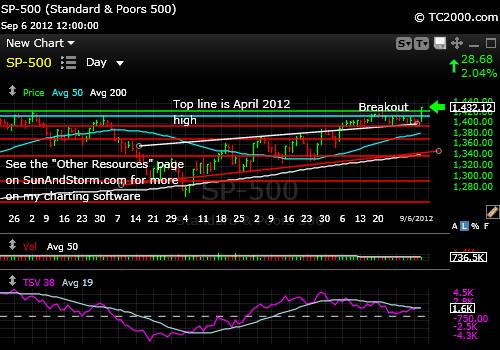 sp500-index-market-timing-chart-2012-09-06-close
