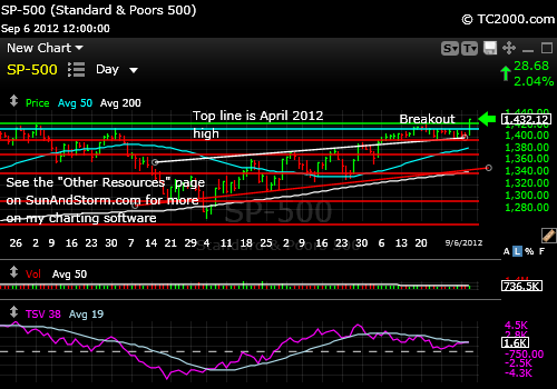 sp500-index-market-timing-chart-2012-09-06-close
