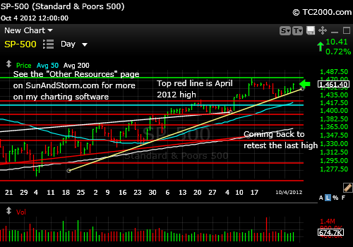 sp500-index-market-timing-chart-2012-10-04-close