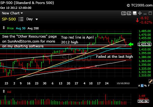sp500-index-market-timing-chart-2012-10-10-close