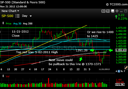 sp500-index-market-timing-chart-2012-11-21-close