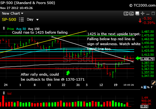 sp500-index-market-timing-chart-2012-11-27-1045AM