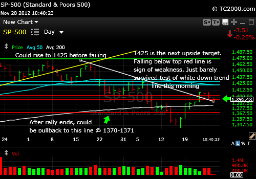 sp500-index-market-timing-chart-2012-11-28-1040AM
