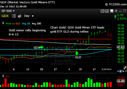 gdx-and-gld-gold-etf-market-timing-chart-2012-8-rally