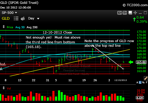 gld-gold-etf-market-timing-chart-2012-12-10-close