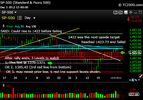 sp500-index-market-timing-chart-2012-12-03-close