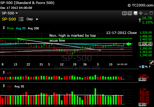 sp500-index-market-timing-chart-2012-12-17-close