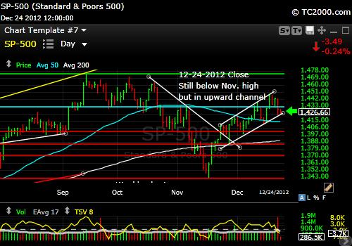 sp500-index-market-timing-chart-2012-12-24-close