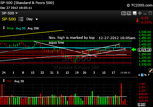 sp500-index-market-timing-chart-2012-12-27-1005am