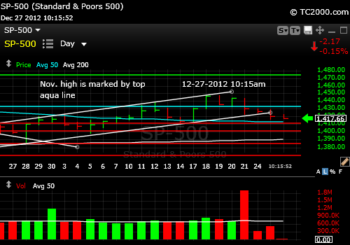 sp500-index-market-timing-chart-2012-12-27-1015am