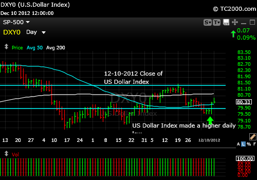 us-dollar-index-chart-2012-12-10-close