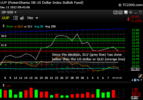 us-dollar-index-chart-vs-slv-gld-2012-12-11-940am