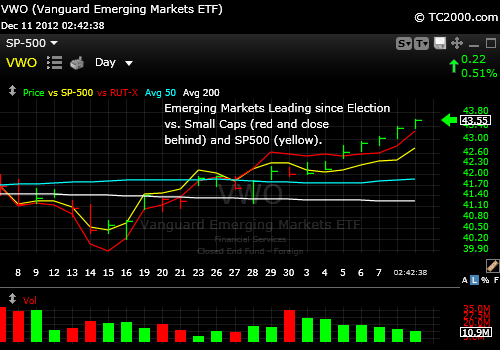 vwo-emerging-markets-etf-vs-sp500-index-russell-2000-index-chart-2012-12-11-243pm