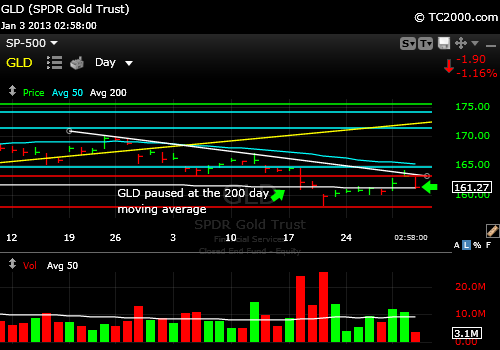 gld-gold-etf-market-timing-chart-2013-01-03-300pm