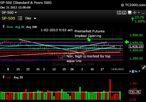 sp500-index-market-timing-chart-2013-01-02-904am