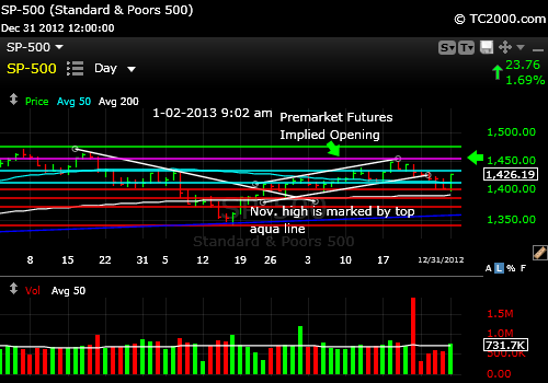 sp500-index-market-timing-chart-2013-01-02-904am