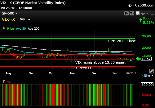 volatility-index-market-timing-chart-2013-01-28-close