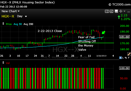 hgx-housing-index-chart-2013-02-22-close