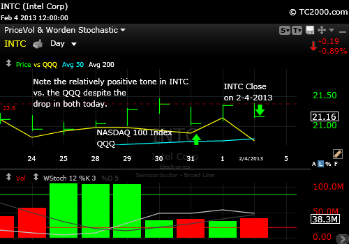 intc-market-timing-chart-2013-02-04-close