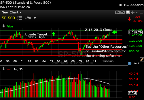 sp500-index-market-timing-chart-2013-02-15-vs-2000-and-2007