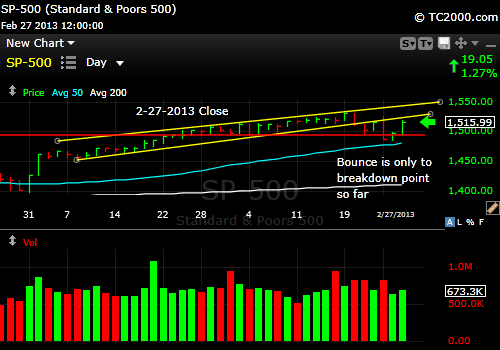 sp500-index-market-timing-chart-2013-02-27-close