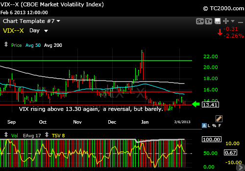 volatility-index-market-timing-chart-2013-02-06-close