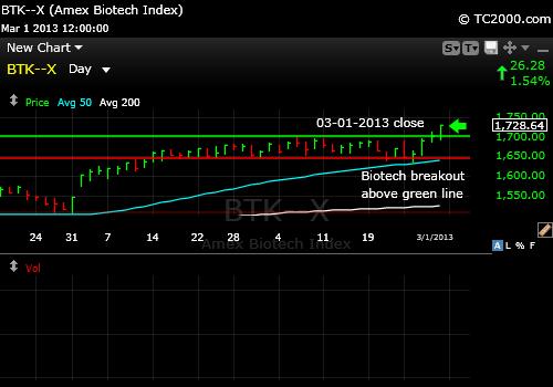 btk-biotech-index-market-timing-chart-2013-03-01-close