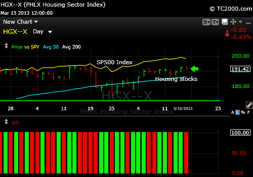 hgx-housing-index-market-timing-chart-2013-03-15-vs-sp500