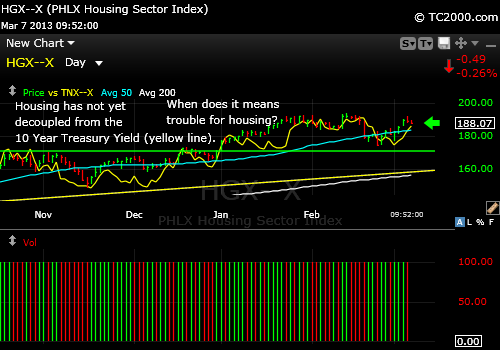 hgx-housing-index-market-timing-chart-vs-tnx-2013-03-07-1220pm