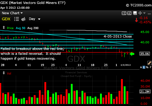 gdx-gold-miners-market-timing-chart-2013-04-05-close