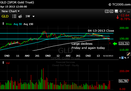 gld-gold-etf-market-timing-chart-2013-04-15-close
