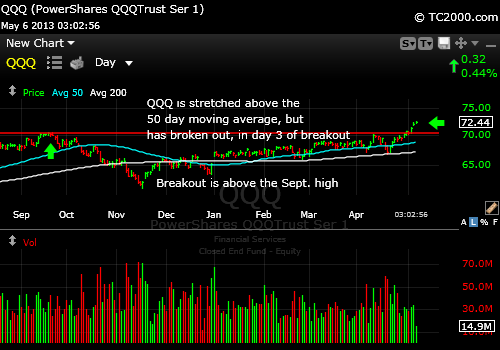 qqq-market-timing-chart-2013-05-06-303pm